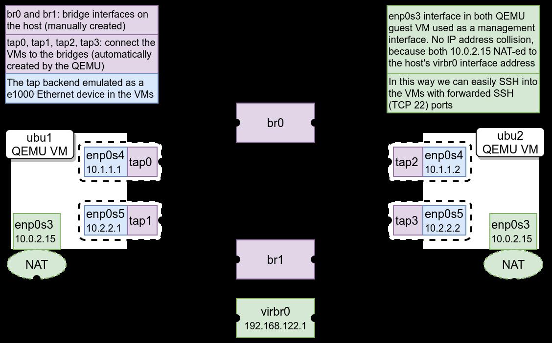 GSoC 2018 – Kernel-space SOCKS proxy for Linux – Final - Freifunkblog