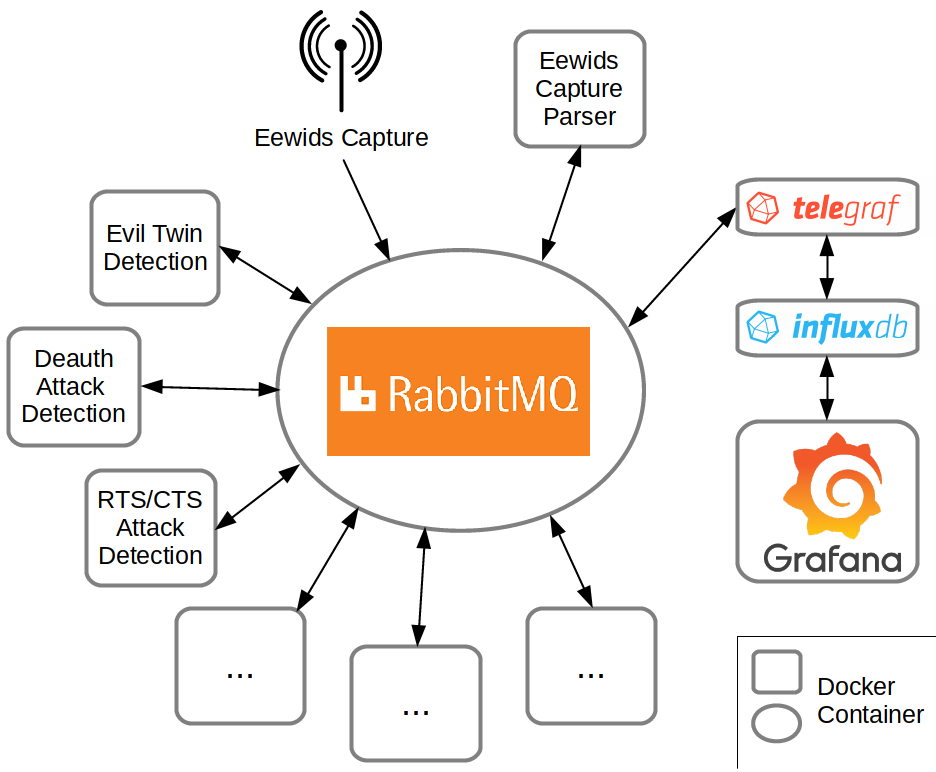 Eewids setup with RabbitMQ as central point and an own capture tool based on standard tools