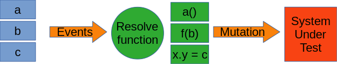 A diagram showing synthetic events flowing through a resolution function to become real calls on the system under test, changing its state.